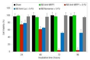 MIT-Nanoparticle-Treatment-Chart